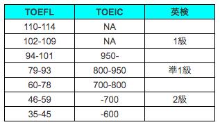 TOEFLとTOEICと英検レベルの違い