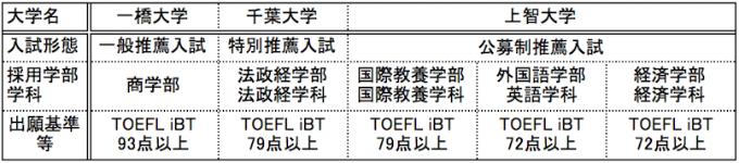 入試においてTOEFLスコアを活用している大学一覧