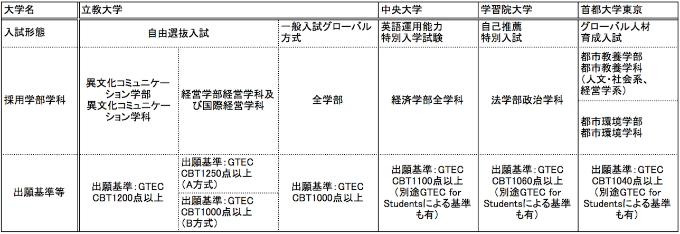 GTEC導入大学一覧表
