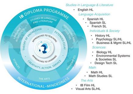 国際バカロレアでは6つの科目群と3つの必修要件を用いて成績が評価される