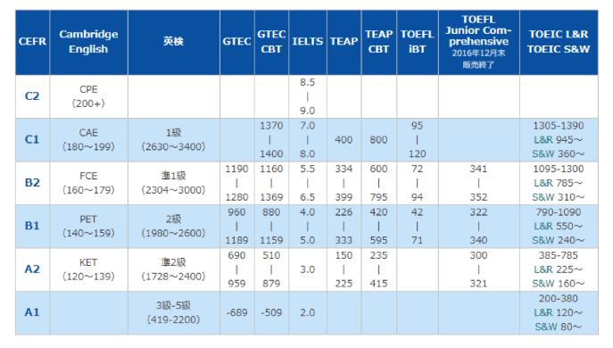 放送後にCEFR対照表が更新されました。ラジオ収録時は下記のCEFR対照表を参照して話しています