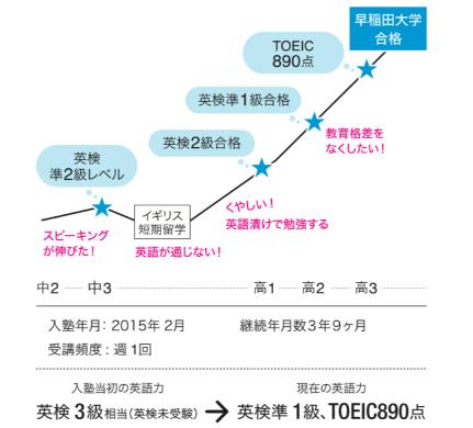 早稲田大学政治経済学部に合格した生徒の成長グラフ