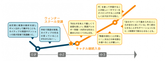 英語嫌いを克服した成長グラフ